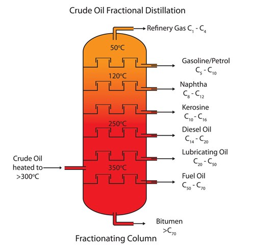 how a fractionating column works